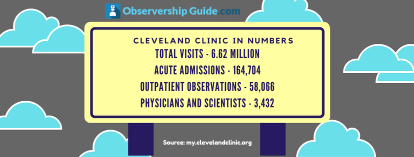 Cleveland Clinic interesting stats